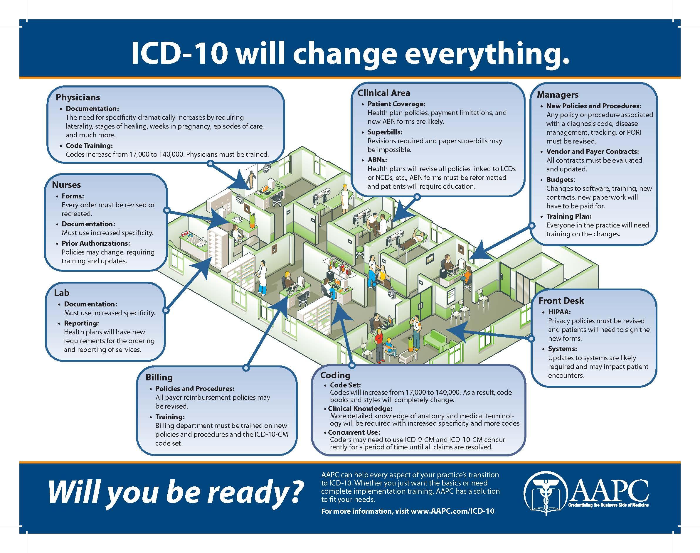 icd 11 codes